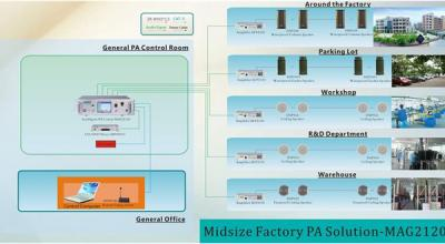 Midsize Factory PA Solution-G2120